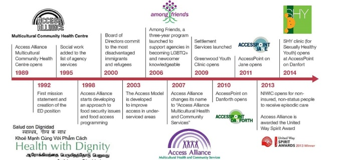 Access Alliance, Then and Now: 25 Years at a Glance