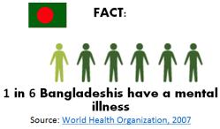Bangleshi Fact