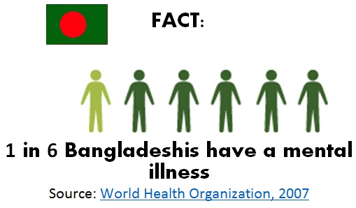 """This country is totally different"": Addressing Mental Health Issues for Bangladeshi Immigrants"