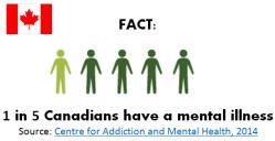 Canada Fact